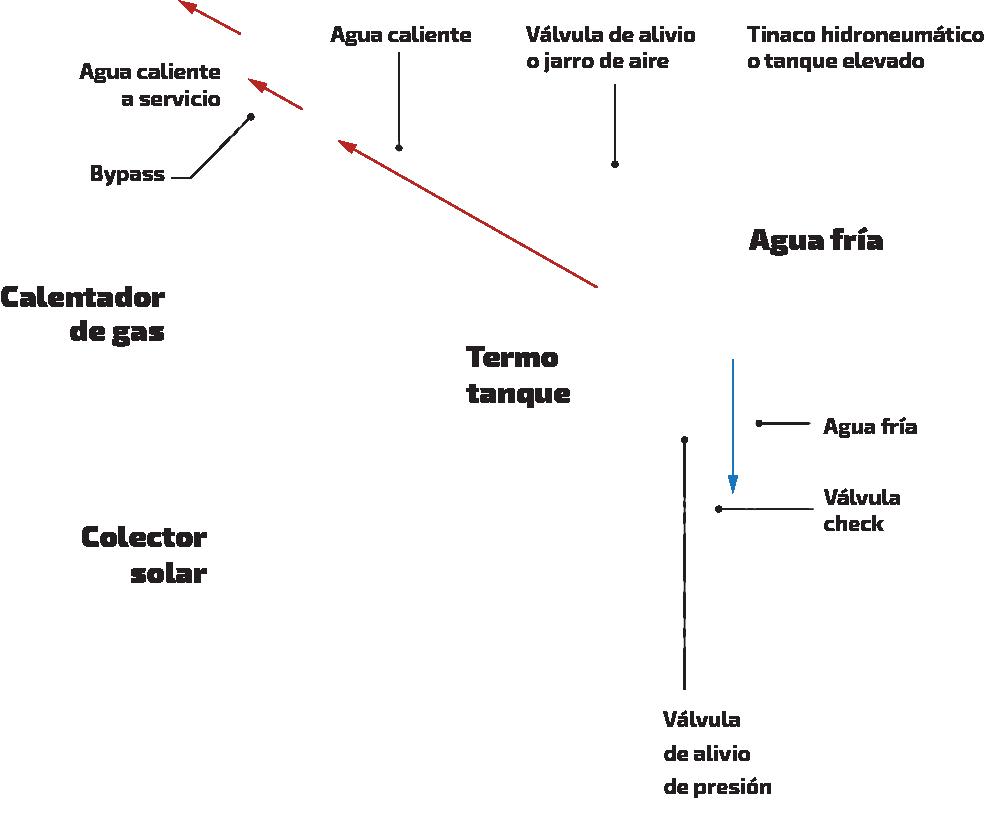 Diagrama típico de instalación